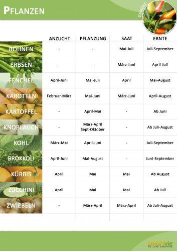 Anbau-Tabelle Pflanzen